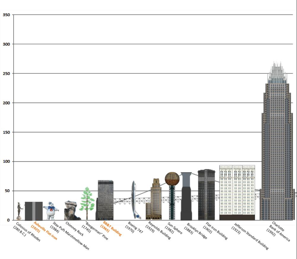 شکل 2. اختلاف ارتفاع