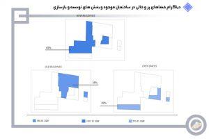بخش های توسعه و بازسازی بیمارستان